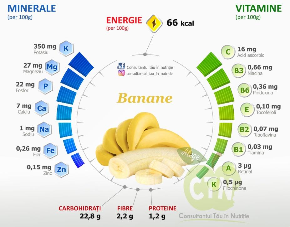Valorile nutritionale ale bananelor