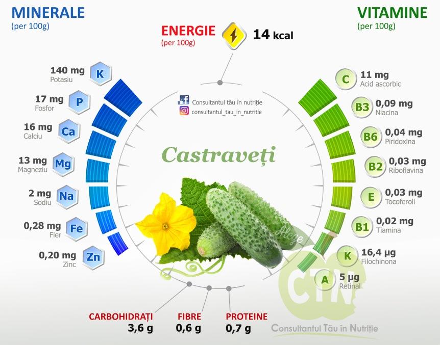Castraveti - valori nutritionale