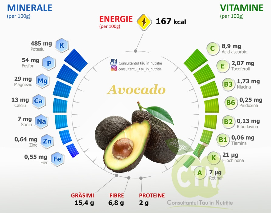 Avocado - valori nutritionale